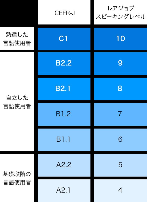 レアジョブ スピーキングレベル表